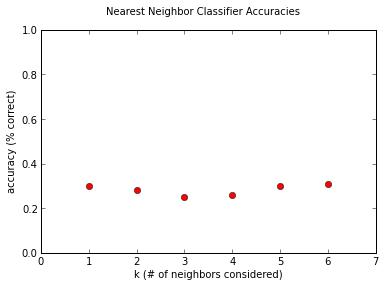 K Nearest Neighbors: Simplest Machine Learning - Andrew